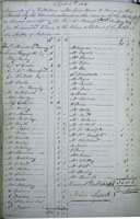 Account book from the parish of St Nicholas, Great Bookham, which lists households of the parish who donated money towards the wounded soldiers and the wives and children of those killed in the battle.