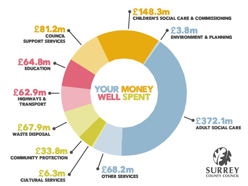 Pie Chart showing proportion spend of the areas outlined below