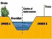 Riparian Ownership Diagram