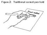 The traditional way of holding a pen – the 'tripod grip